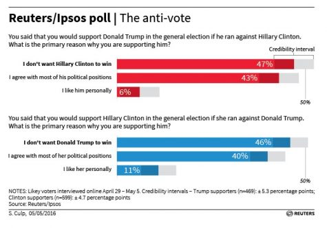 Voters Seriously Consider Third Party