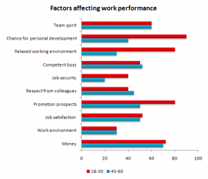 According to Writing Riot, this graph shows what factors are affecting jobs for students.
