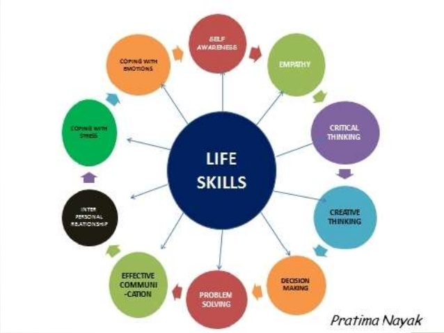List of life skills not taught in schools.