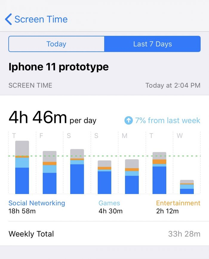 A screenshot of the screen time category in Apples settings.