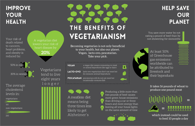 The benefits of a vegetarian lifestyle.