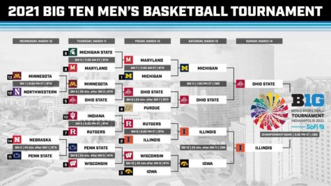 A completed Big Ten tournament bracket